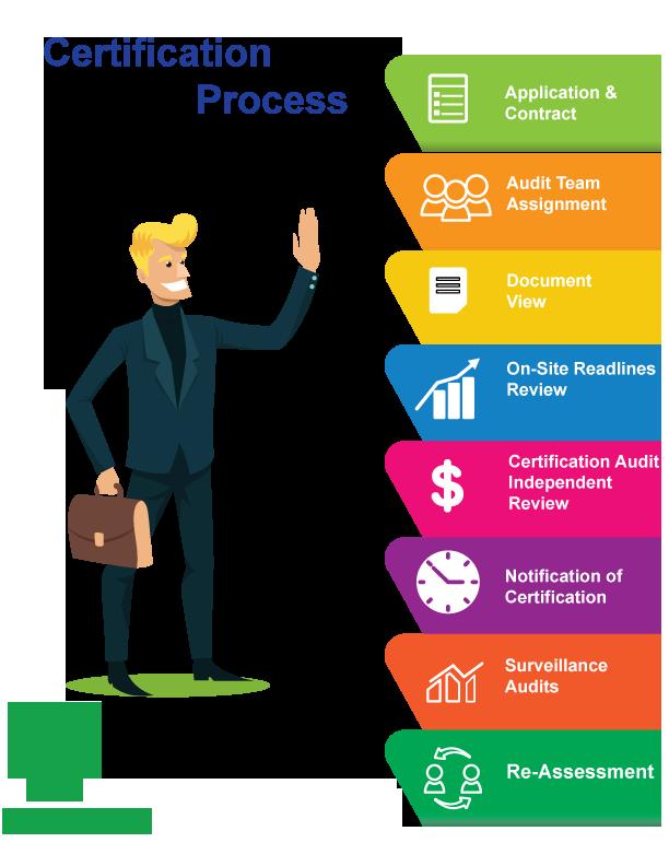 quy trình tư vấn chứng nhận ISO chuyên nghiệp